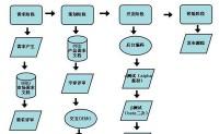 互联网产品各阶段的标准流程文档