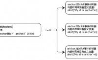 ADS1.3 JavaScript最佳实践——语法问题总结