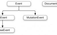 ADS4.5 响应用户操作和事件——跨浏览器的事件属性和方法