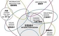 交互设计的关注点