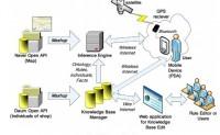 """无线网络上运用基于位置本体的推荐系统:""""混搭""""应用的集体智慧的例子"""