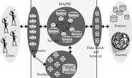MAPIS:多智能化的个性信息服务系统