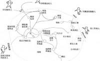 信息架构:网站路径图