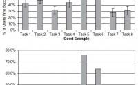 可用性研究中用图形来呈现数据