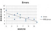 可用性研究中的描述统计
