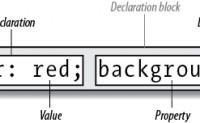 CSS权威指南(第四版)读书笔记——第1章 CSS和文档