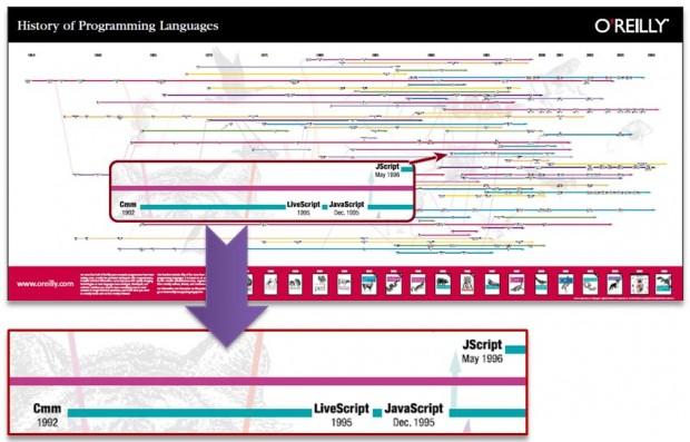 TheHistoryOfProgrammingLanguages