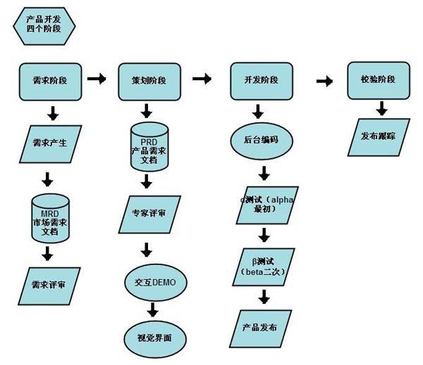 1、需求阶段 a、需求产生。需求产生有三种渠道: 一,UI(User Interface用户界面)设计师或PD(Product Desiger产品策划)研究市场需要,提出需求,应获得市场策划或市场调研员的认可; 二,业务部门提出需求,包含总经理、研究部、内容编辑部、客服部、展业部、市场部等部门。 三,UI或PD研究用户,提出需求。此步骤需提供用户习惯报告,体验目标,用户访谈、调研,流量数据统计等作为依据,不得凭空想象。 所有需求需经过PD。不经PD的需求,技术部门有权拒绝开发,也没有人为需求负责。即使不需