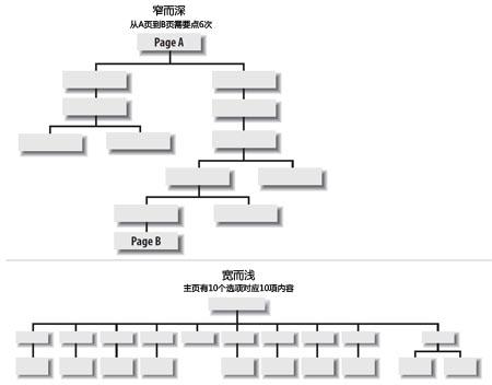 hierarchial_1_s