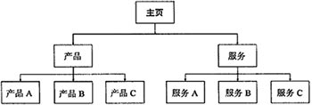ch7_tree