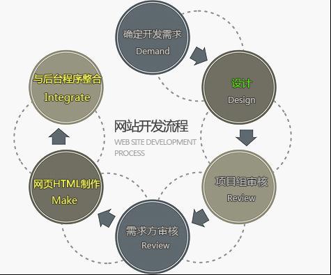 网站开发流程